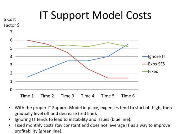 Infrastructure (IT) SES Support Model (red line) allows us to leverage and balance out your infrastructure costs.